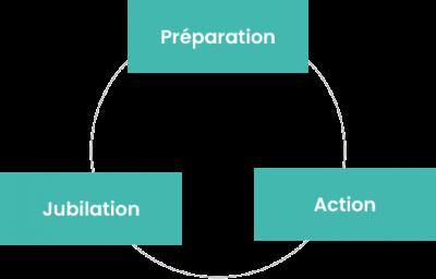 Préparation - jubilation - action